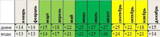 температура на Крите