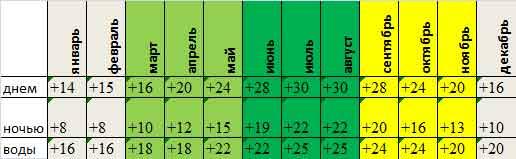 Cреднемесячная температура на Родосе