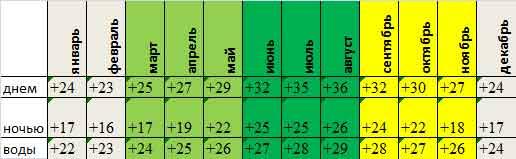 среднемесячная температура в Табе