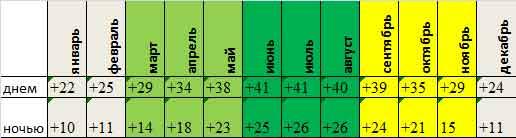 среднемесячная температура в Асуане