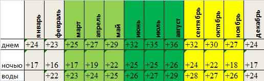 Cреднемесячная температура в Дахабе