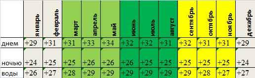 среднемесячная температура воздуха и воды в Хуа Хине