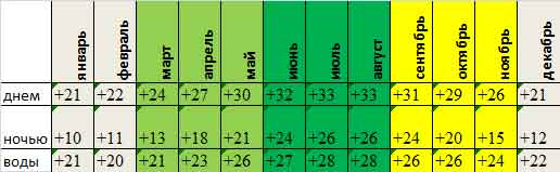 среднемесячная температура в Хургаде