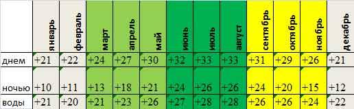среднемесячная температура Марса Алам