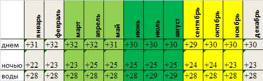 среднемесячная температура воды и воздуха на Пхукете