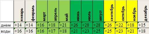 Среднемесячная температура на Балеарских островах