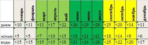 среднемесячная температура Сплита