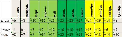 среднемесячная температура Несебра