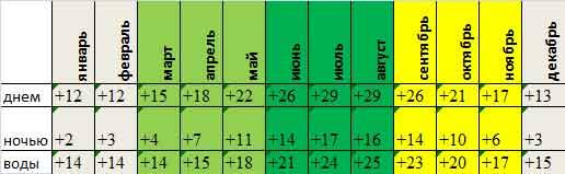 среднемесячная температура Герцег-Нови