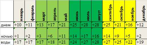 Cреднемесячная температура в Ларнаке, °C