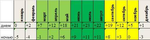 Cреднемесячная температура Карловых Вар