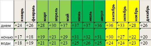 среднемесячная температура Фуджейры